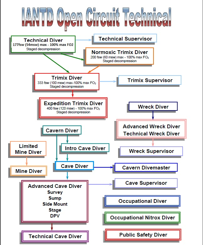 IANTD Course Progression Flow Chart